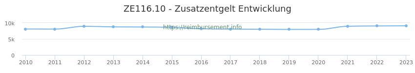 Erstattungsbetrag Historie für das Zusatzentgelt ZE116.10