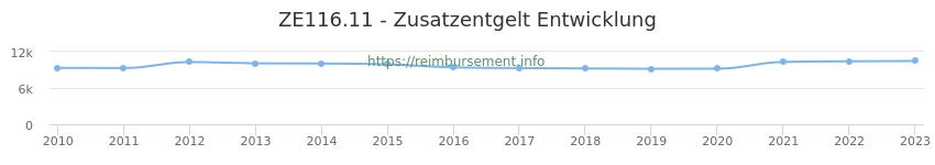 Erstattungsbetrag Historie für das Zusatzentgelt ZE116.11