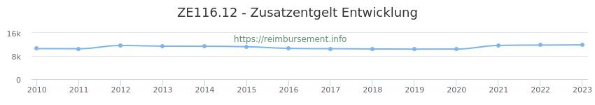 Erstattungsbetrag Historie für das Zusatzentgelt ZE116.12
