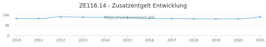 Erstattungsbetrag Historie für das Zusatzentgelt ZE116.14