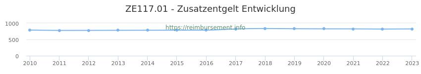 Erstattungsbetrag Historie für das Zusatzentgelt ZE117.01