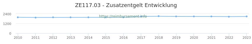 Erstattungsbetrag Historie für das Zusatzentgelt ZE117.03