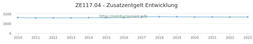 Erstattungsbetrag Historie für das Zusatzentgelt ZE117.04