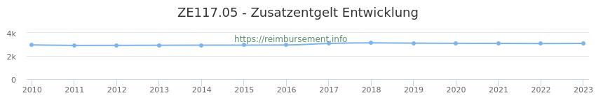 Erstattungsbetrag Historie für das Zusatzentgelt ZE117.05