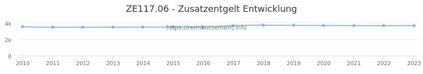 Erstattungsbetrag Historie für das Zusatzentgelt ZE117.06
