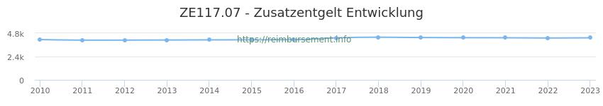 Erstattungsbetrag Historie für das Zusatzentgelt ZE117.07