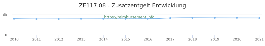Erstattungsbetrag Historie für das Zusatzentgelt ZE117.08