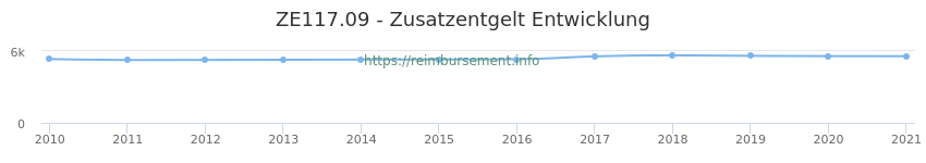 Erstattungsbetrag Historie für das Zusatzentgelt ZE117.09