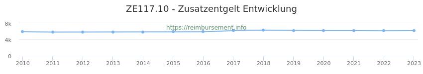 Erstattungsbetrag Historie für das Zusatzentgelt ZE117.10