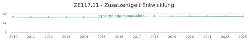 Erstattungsbetrag Historie für das Zusatzentgelt ZE117.11