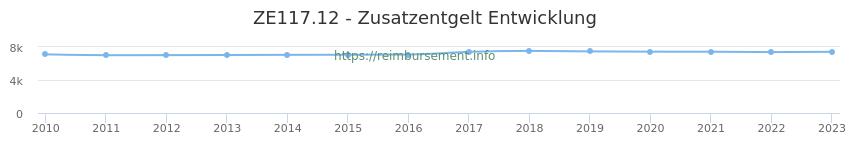 Erstattungsbetrag Historie für das Zusatzentgelt ZE117.12