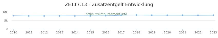 Erstattungsbetrag Historie für das Zusatzentgelt ZE117.13
