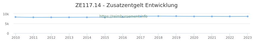 Erstattungsbetrag Historie für das Zusatzentgelt ZE117.14