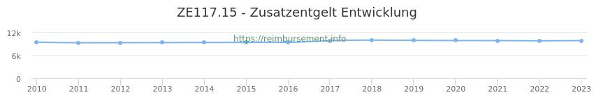 Erstattungsbetrag Historie für das Zusatzentgelt ZE117.15