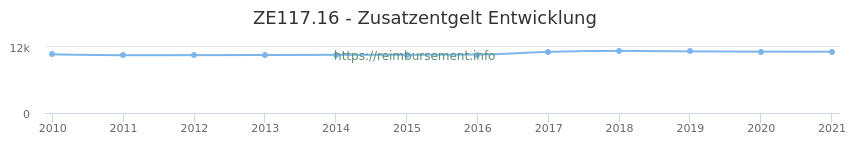 Erstattungsbetrag Historie für das Zusatzentgelt ZE117.16