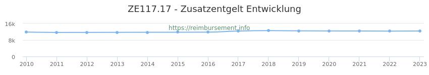 Erstattungsbetrag Historie für das Zusatzentgelt ZE117.17