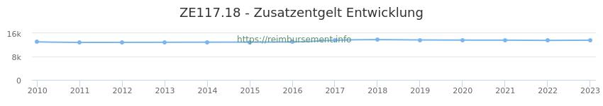Erstattungsbetrag Historie für das Zusatzentgelt ZE117.18