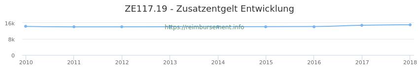 Erstattungsbetrag Historie für das Zusatzentgelt ZE117.19
