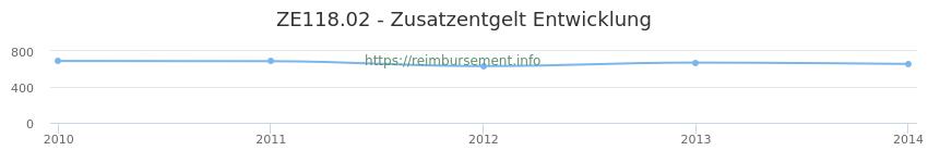 Erstattungsbetrag Historie für das Zusatzentgelt ZE118.02