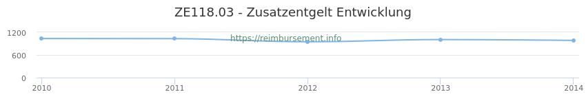 Erstattungsbetrag Historie für das Zusatzentgelt ZE118.03