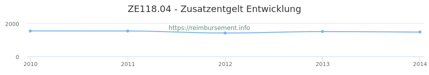 Erstattungsbetrag Historie für das Zusatzentgelt ZE118.04