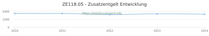 Erstattungsbetrag Historie für das Zusatzentgelt ZE118.05