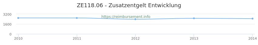 Erstattungsbetrag Historie für das Zusatzentgelt ZE118.06