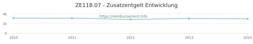 Erstattungsbetrag Historie für das Zusatzentgelt ZE118.07