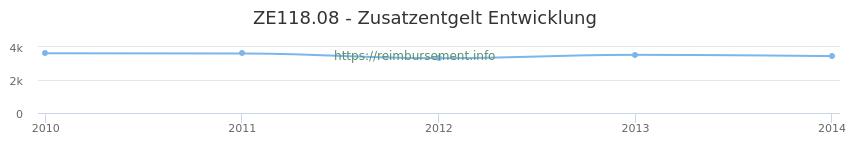 Erstattungsbetrag Historie für das Zusatzentgelt ZE118.08