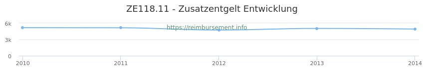 Erstattungsbetrag Historie für das Zusatzentgelt ZE118.11