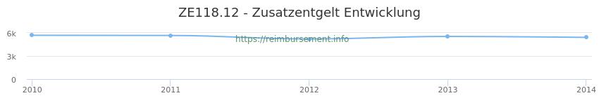 Erstattungsbetrag Historie für das Zusatzentgelt ZE118.12