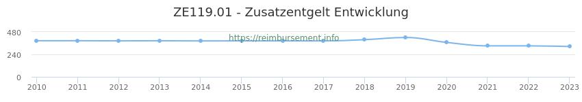 Erstattungsbetrag Historie für das Zusatzentgelt ZE119.01