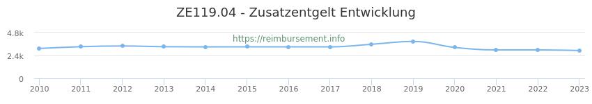 Erstattungsbetrag Historie für das Zusatzentgelt ZE119.04