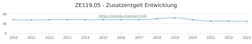 Erstattungsbetrag Historie für das Zusatzentgelt ZE119.05