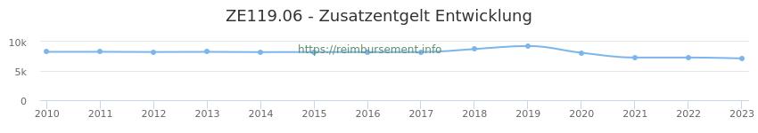 Erstattungsbetrag Historie für das Zusatzentgelt ZE119.06