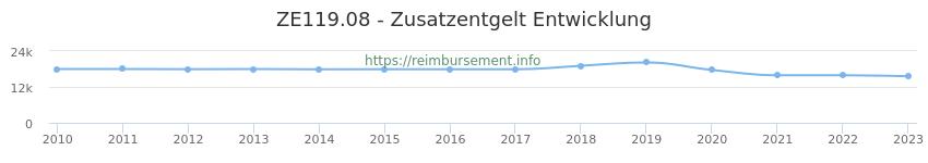 Erstattungsbetrag Historie für das Zusatzentgelt ZE119.08