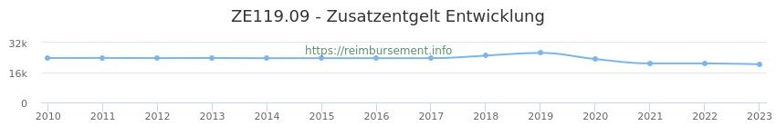 Erstattungsbetrag Historie für das Zusatzentgelt ZE119.09