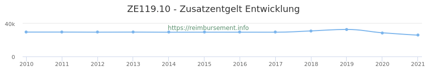 Erstattungsbetrag Historie für das Zusatzentgelt ZE119.10