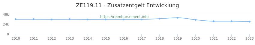 Erstattungsbetrag Historie für das Zusatzentgelt ZE119.11
