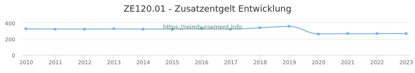 Erstattungsbetrag Historie für das Zusatzentgelt ZE120.01