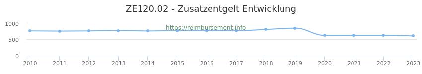 Erstattungsbetrag Historie für das Zusatzentgelt ZE120.02
