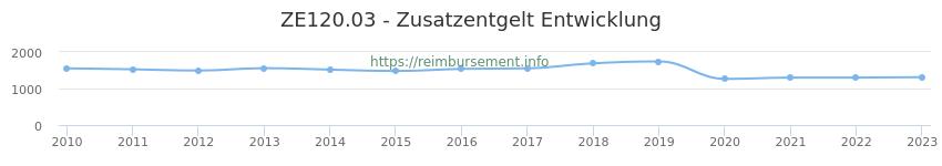 Erstattungsbetrag Historie für das Zusatzentgelt ZE120.03