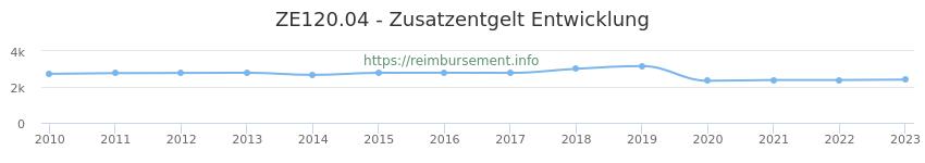 Erstattungsbetrag Historie für das Zusatzentgelt ZE120.04