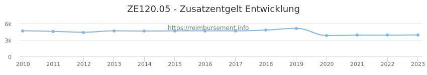 Erstattungsbetrag Historie für das Zusatzentgelt ZE120.05