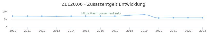 Erstattungsbetrag Historie für das Zusatzentgelt ZE120.06
