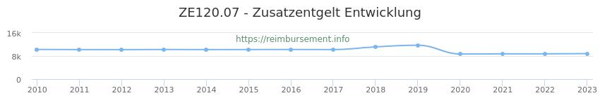 Erstattungsbetrag Historie für das Zusatzentgelt ZE120.07