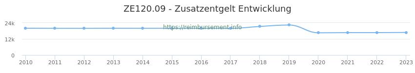 Erstattungsbetrag Historie für das Zusatzentgelt ZE120.09