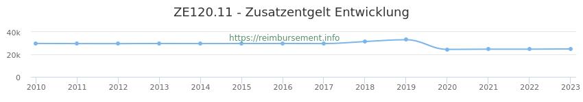 Erstattungsbetrag Historie für das Zusatzentgelt ZE120.11