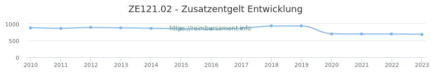 Erstattungsbetrag Historie für das Zusatzentgelt ZE121.02