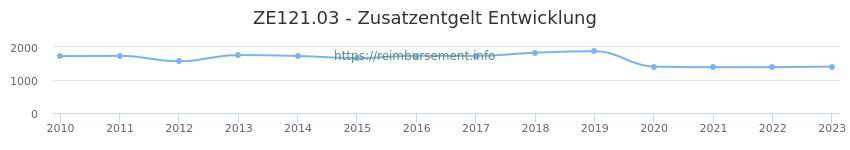 Erstattungsbetrag Historie für das Zusatzentgelt ZE121.03